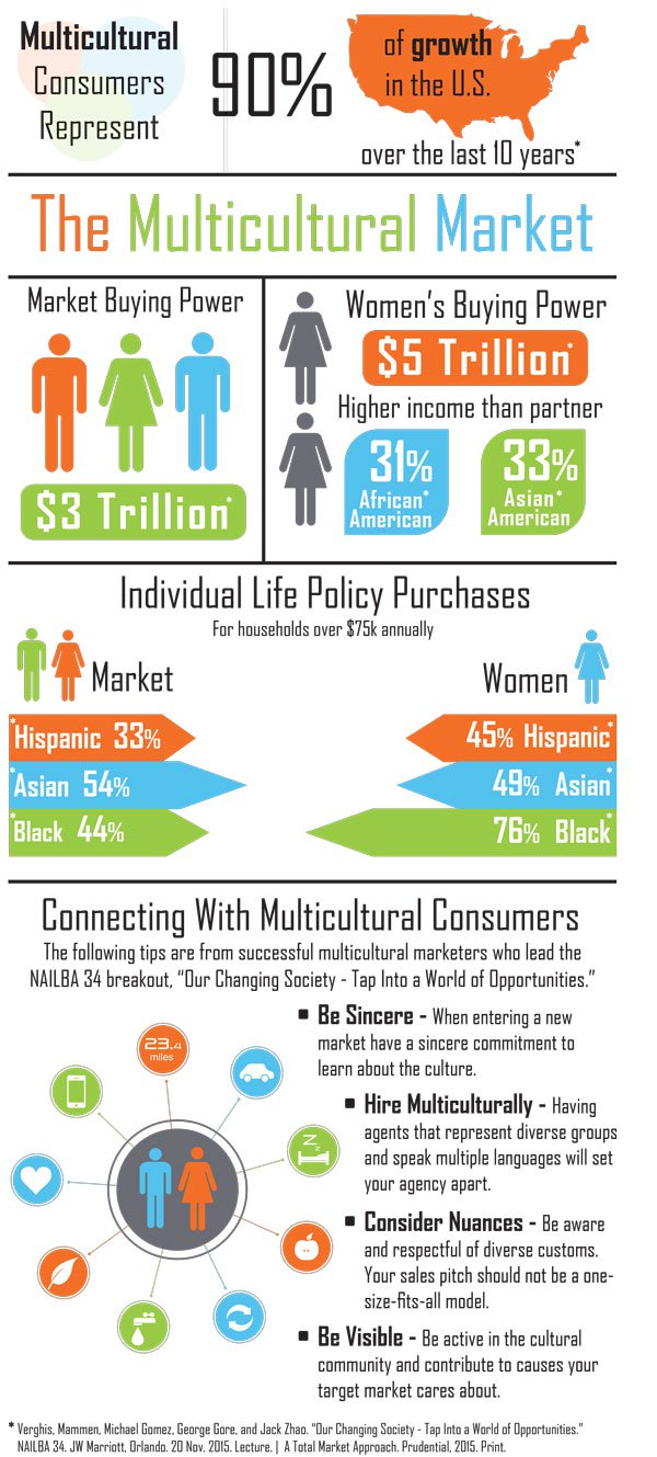 multicultural market developer Multicultural marketing the african-american, hispanic and asian-american markets combined represent a $1 trillion market members of these and other minority communities often feel overlooked by marketers.